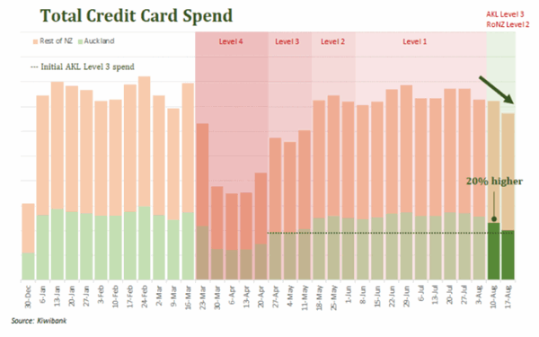 Credit card spend infographic