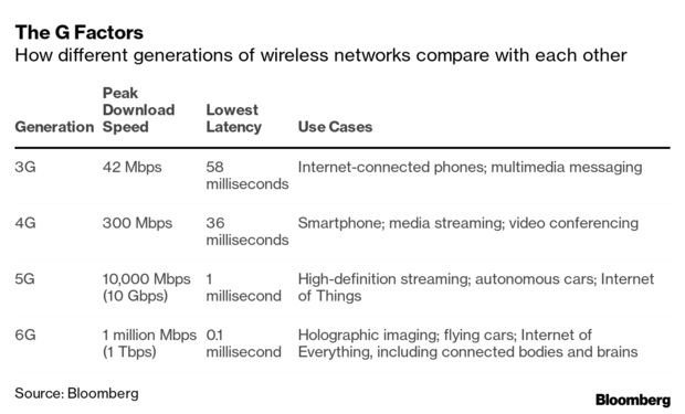 Table of of mobile network capability, prepared by Bloomberg